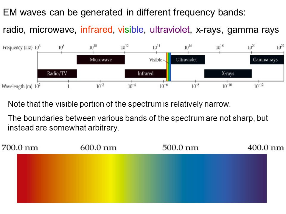 EM waves can be generated in different frequency bands: