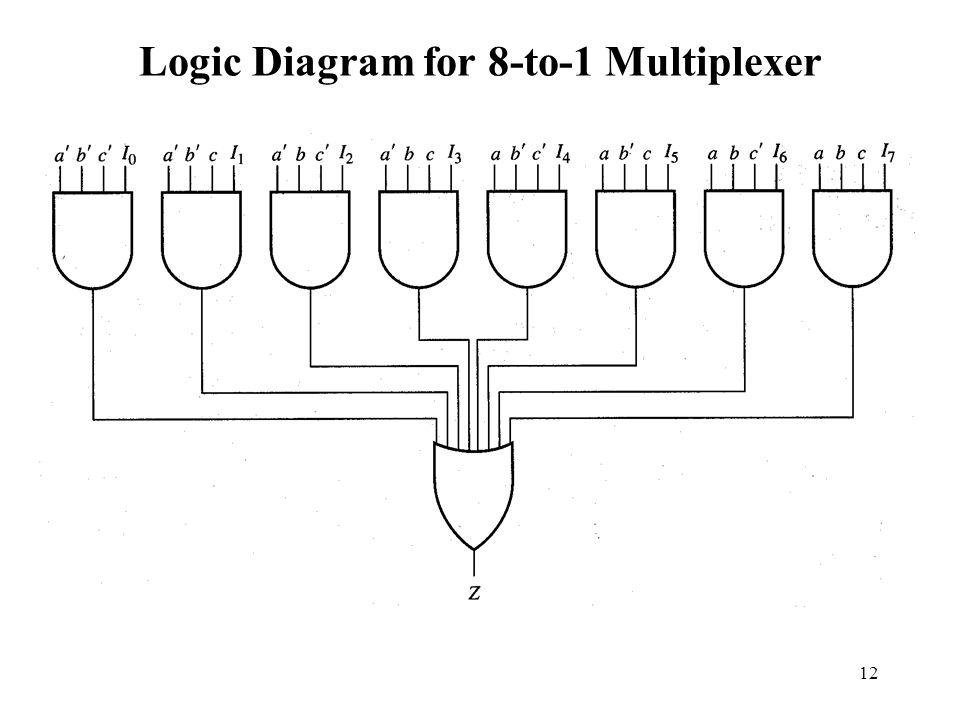 12 logic diagram for 8-to-1 multiplexer