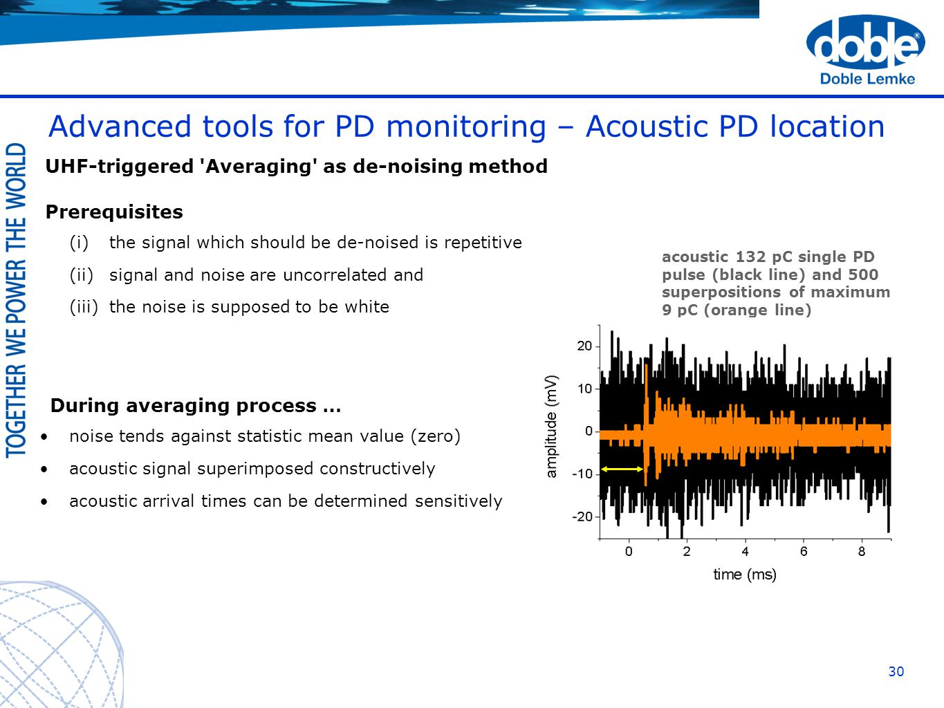 Advanced Pd Monitoring Of Power Transformers Supporting Asset Circuit Breaker Integral Temperature For Advance Detection 30