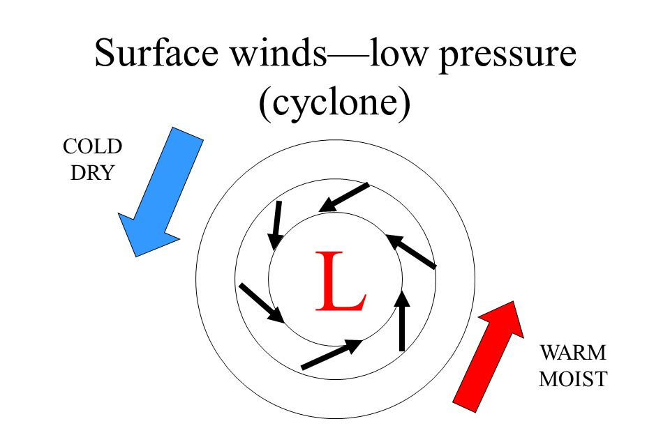 Surface winds—low pressure (cyclone)
