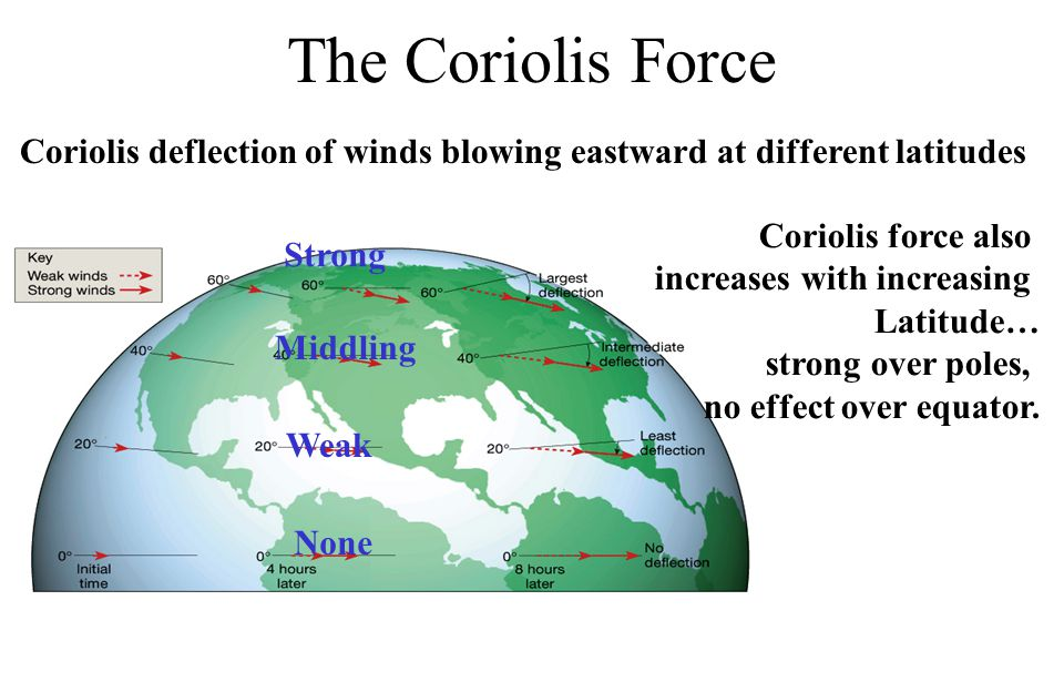 The Coriolis Force Coriolis deflection of winds blowing eastward at different latitudes. Coriolis force also.