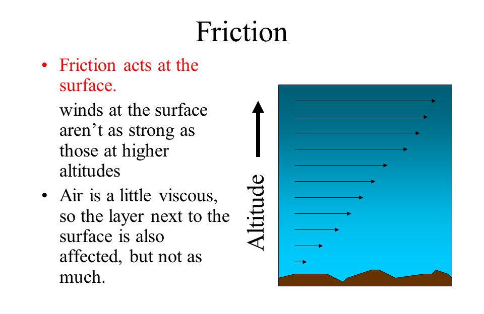 Friction Altitude Friction acts at the surface.