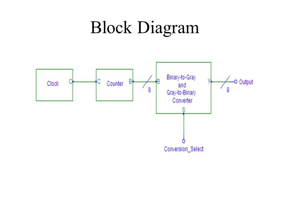 8 bit gray code converter ppt download. Black Bedroom Furniture Sets. Home Design Ideas