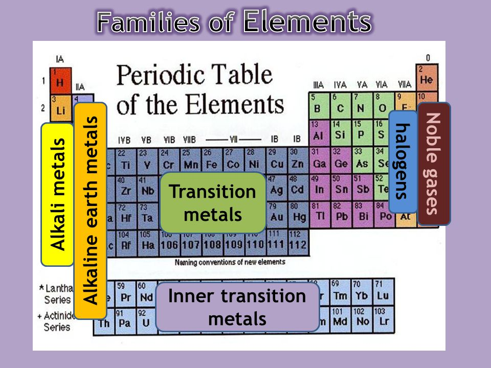 Periodic table ppt video online download families of elements halogens noble gases transition metals alkali metals alkaline earth metals inner transition metals inner transition metals urtaz Choice Image