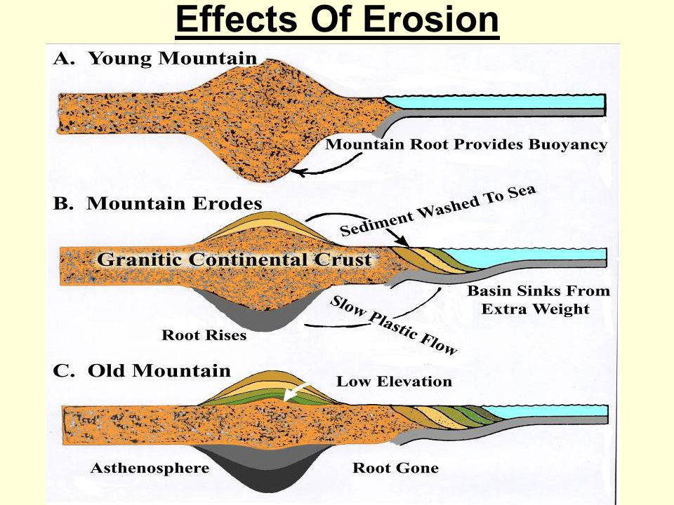 Erosion Mountain Building Diagram Residential Electrical Symbols