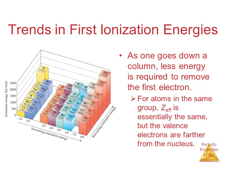 Trends in First Ionization Energies