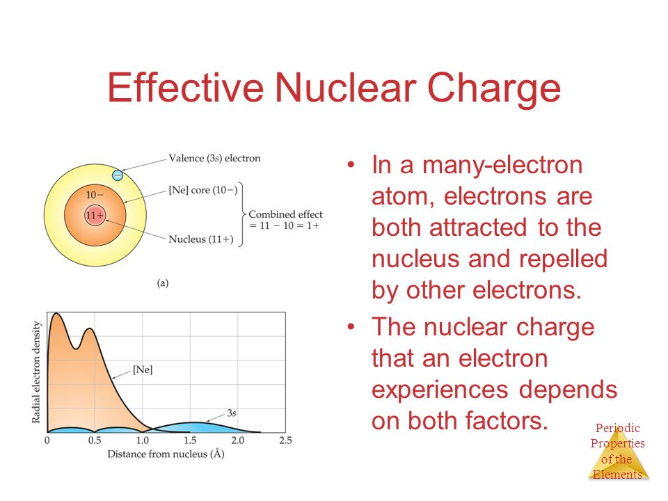 Effective Nuclear Charge