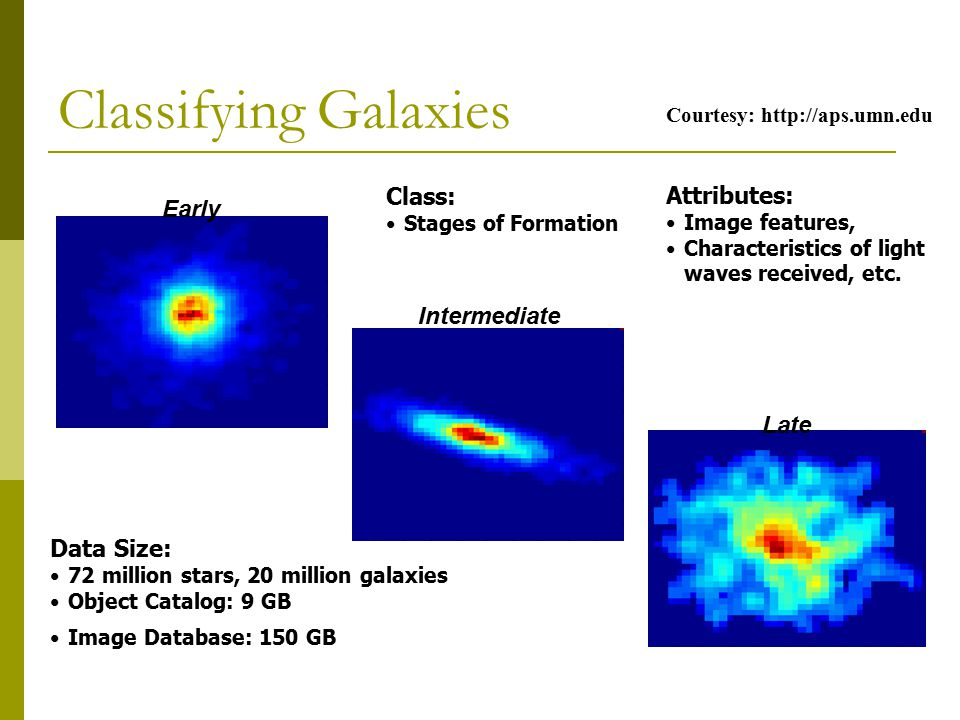 Classifying Galaxies Early Class: Attributes: Intermediate Late