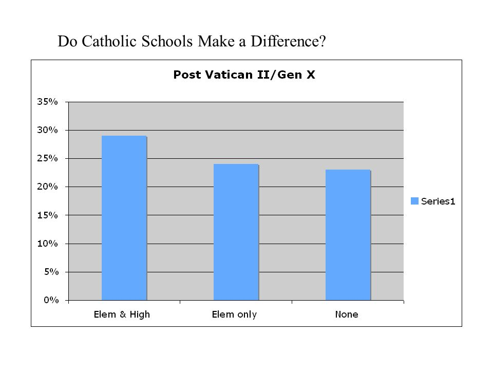Do Catholic Schools Make a Difference