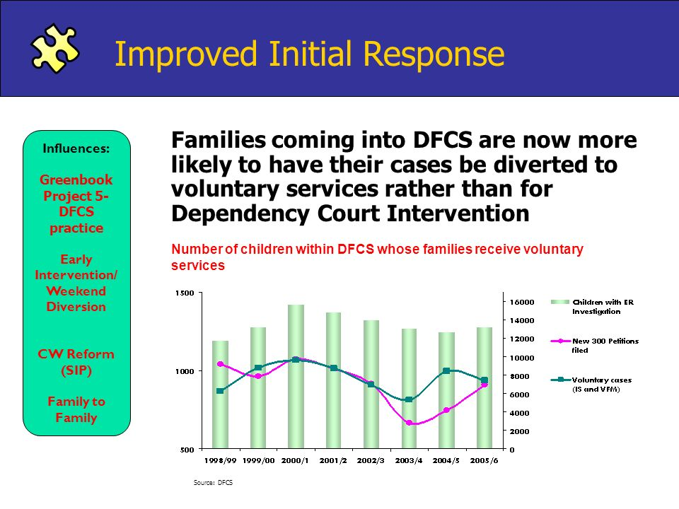 Project 5- DFCS practice Early Intervention/Weekend Diversion