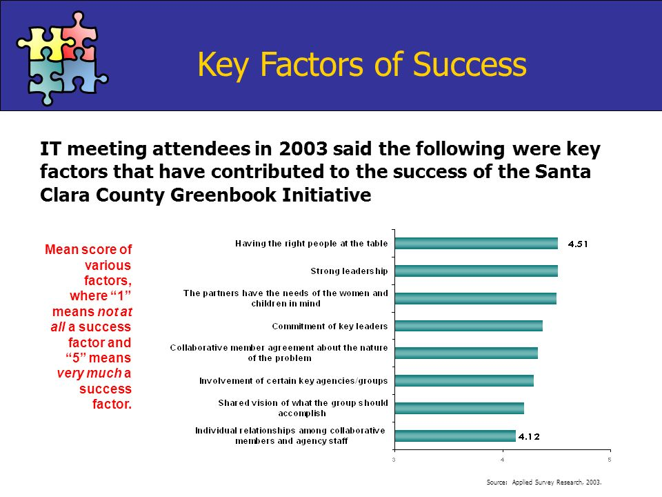 Key Factors of Success