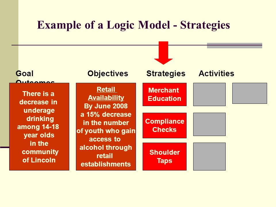 Example of a Logic Model - Strategies