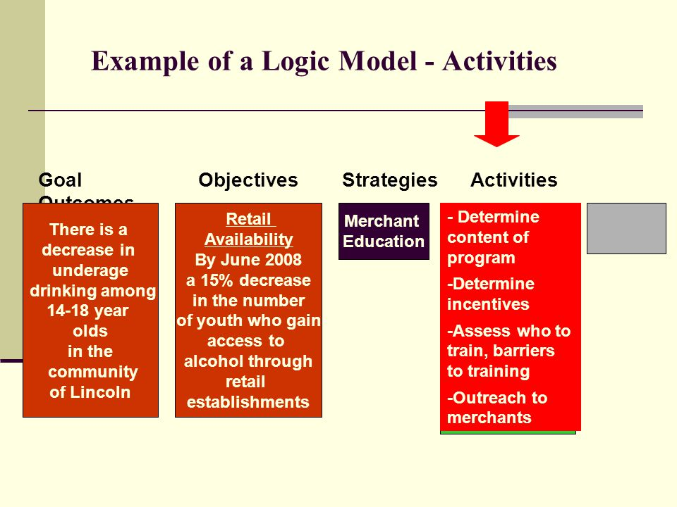 Example of a Logic Model - Activities