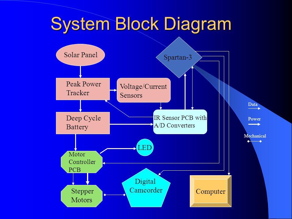 Solar power system block diagram wiring diagram and schematics 4 system block diagram solar panel ccuart Choice Image