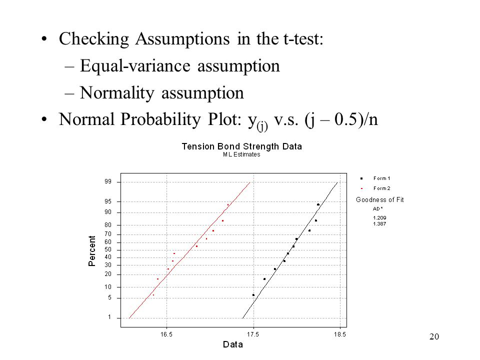 Checking Assumptions in the t-test: