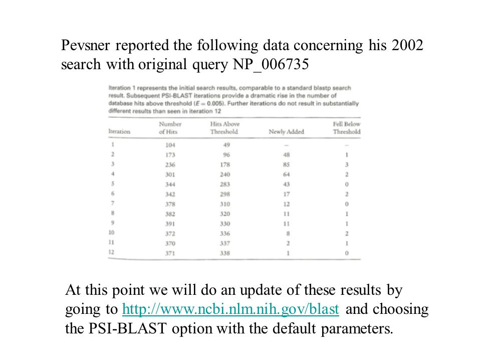 Pevsner reported the following data concerning his 2002 search with original query NP_006735
