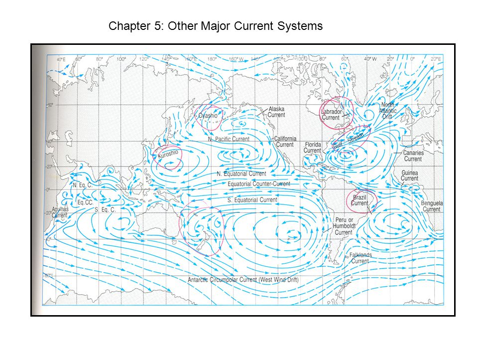 Chapter 5: Other Major Current Systems
