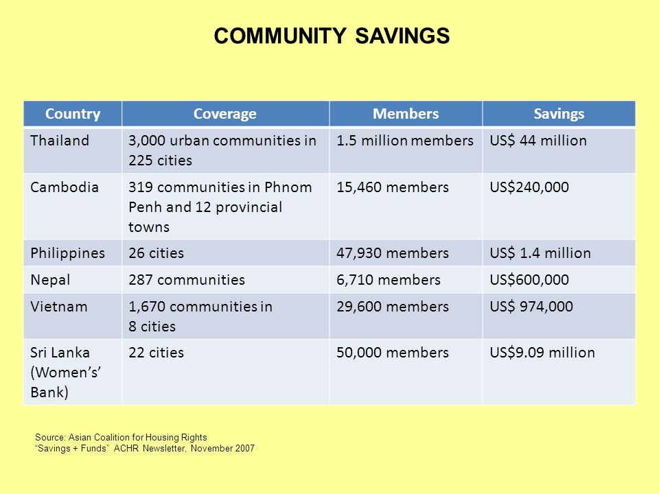 COMMUNITY SAVINGS Country Coverage Members Savings Thailand