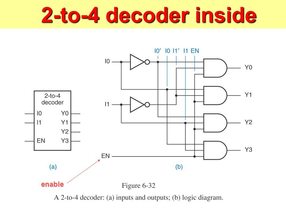 combinational logic and verilog ppt video online download rh slideplayer com 2 x 4 decoder logic diagram Encoders and Decoders Logic