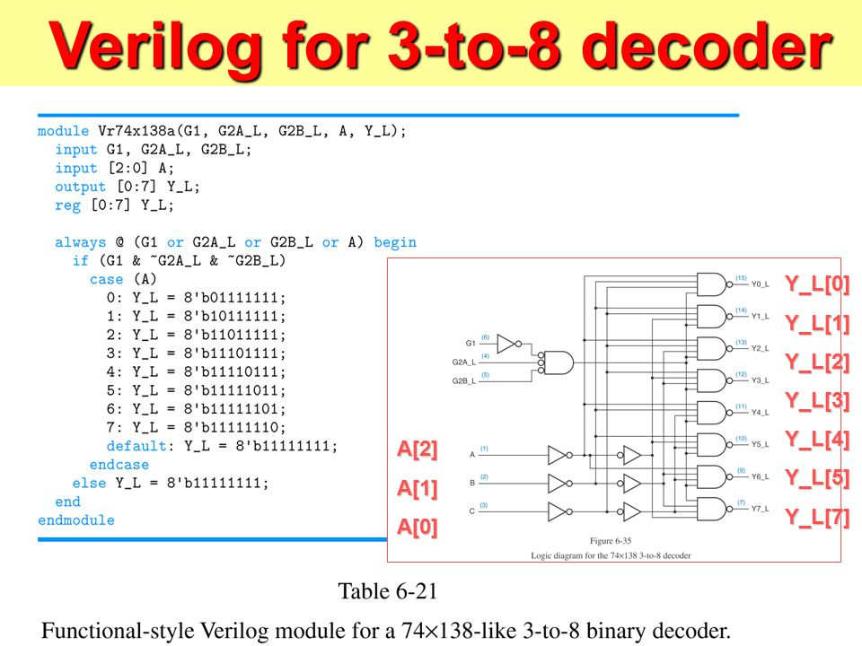 verilog for 3-to-8 decoder