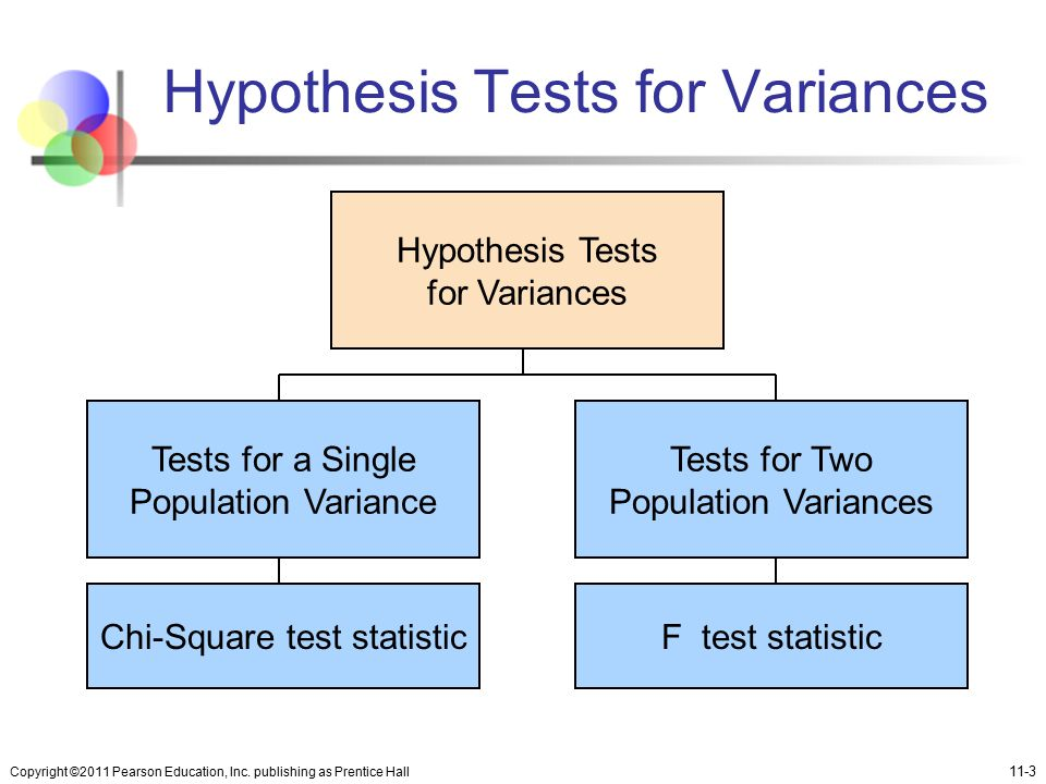 Hypothesis Tests for Variances