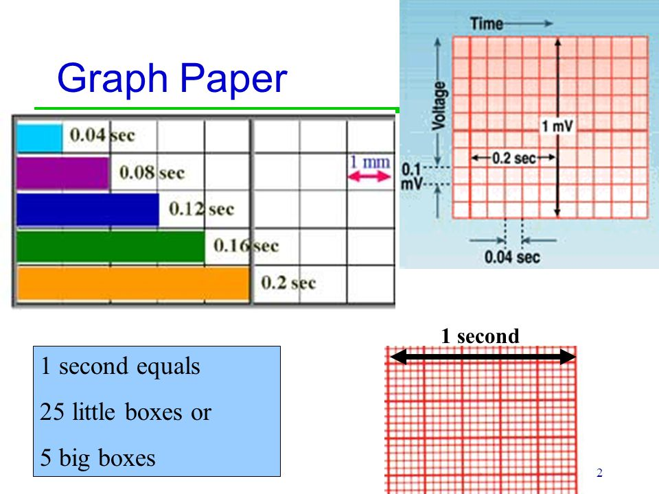 Graph Paper 1 second 1 second equals 25 little boxes or 5 big boxes