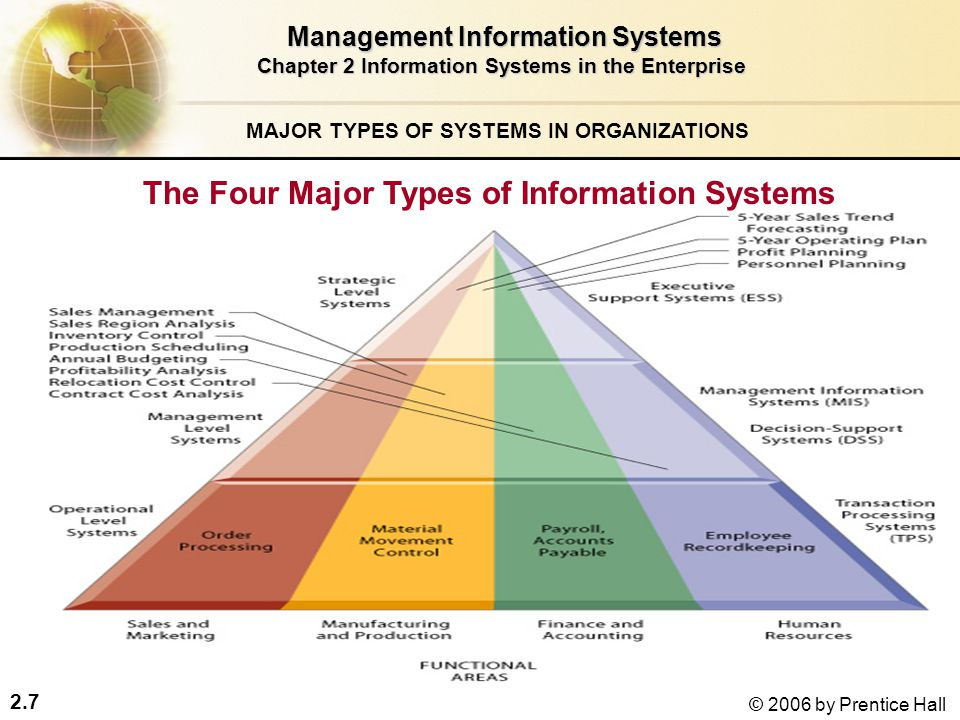 six major types of information systems Tps are major producers of information that is required by many other systems in the firm, which, in turn, produce information for other systems these different types of systems are loosely coupled in most business firms, but increasingly firms are using new technologies to integrate information that resides in many different systems.