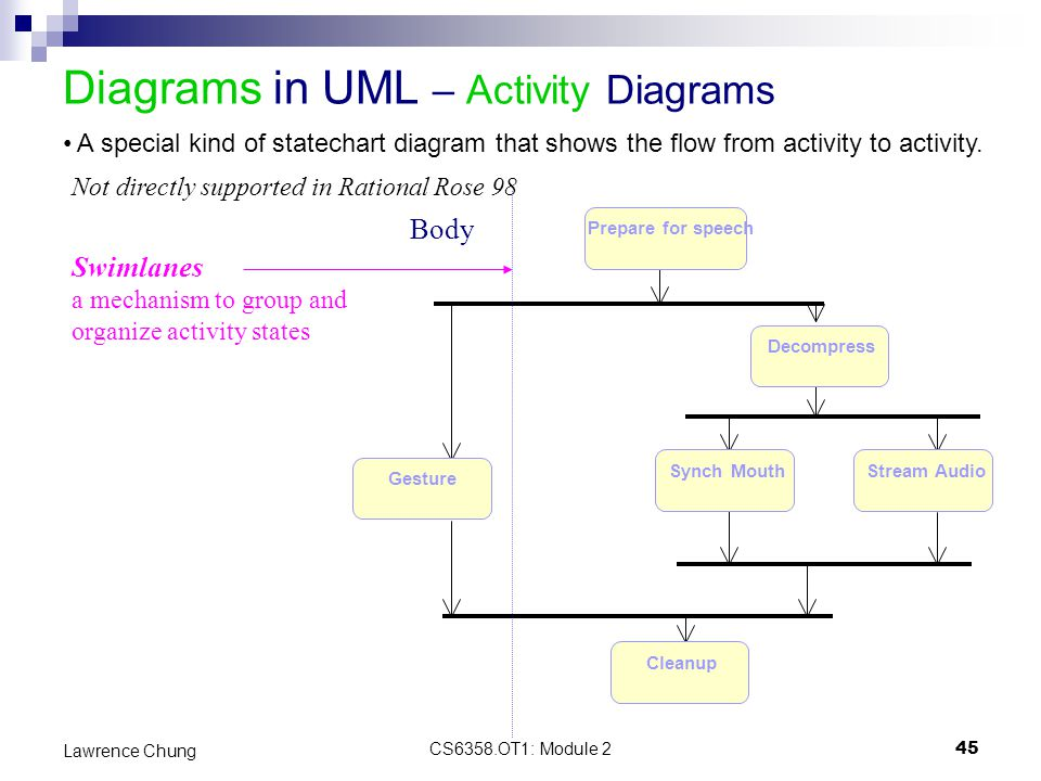 Module 2 introduction to uml ppt download diagrams in uml activity diagrams ccuart Image collections