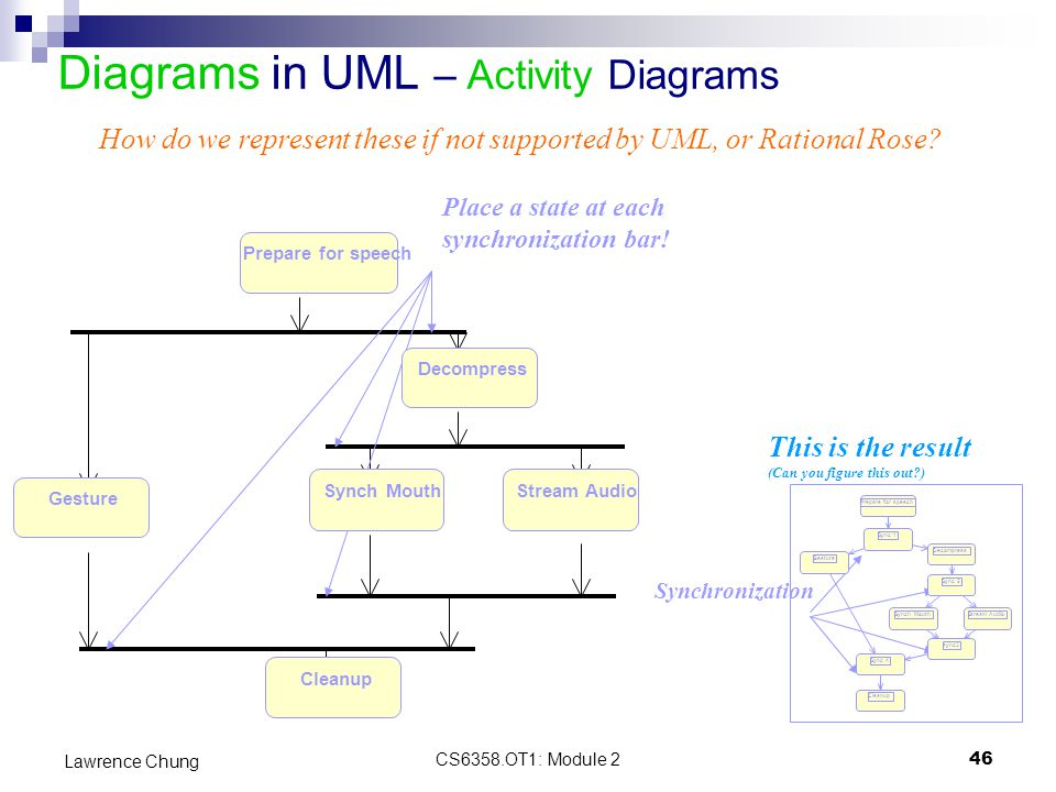 Module 2 introduction to uml ppt download 46 diagrams ccuart Choice Image