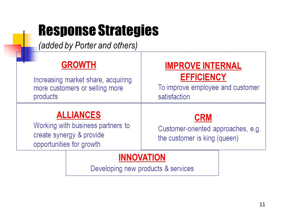 Response Strategies (added by Porter and others)