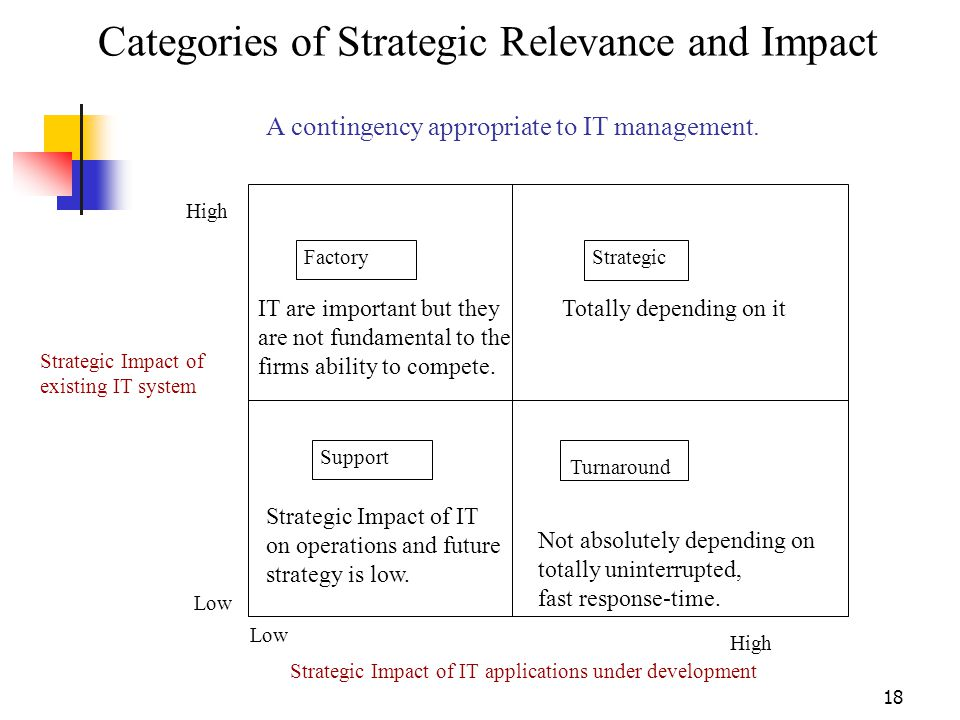 Categories of Strategic Relevance and Impact