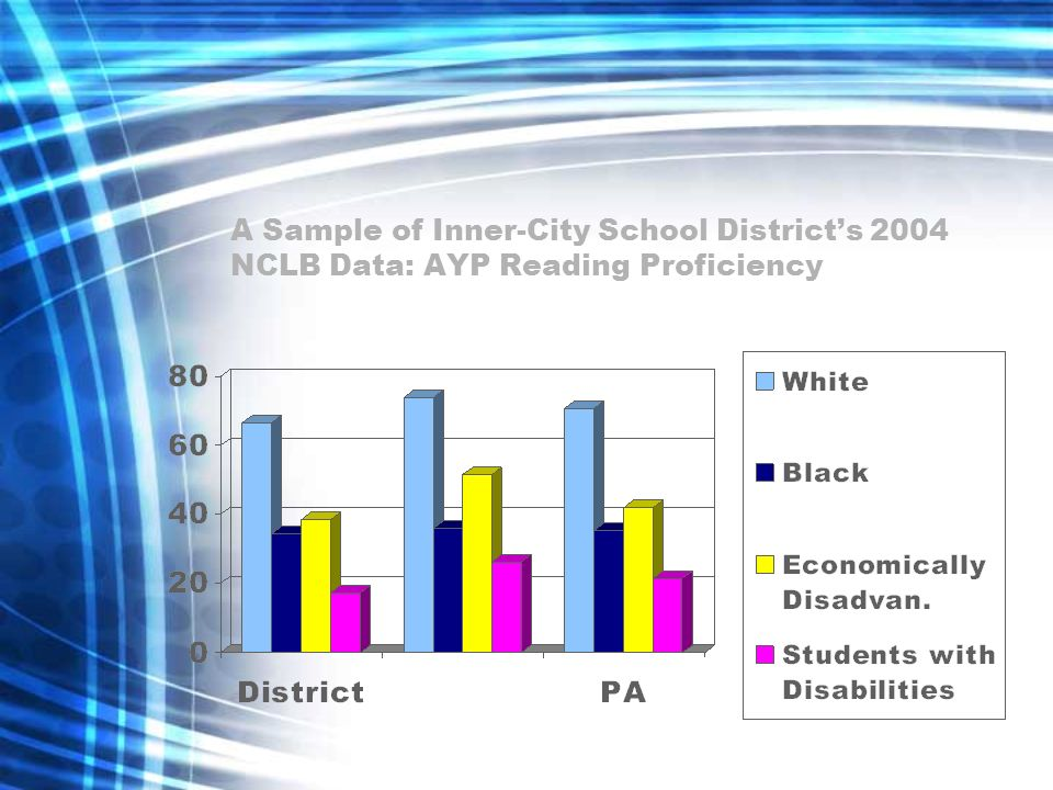 A Sample of Inner-City School District's 2004 NCLB Data: AYP Reading Proficiency