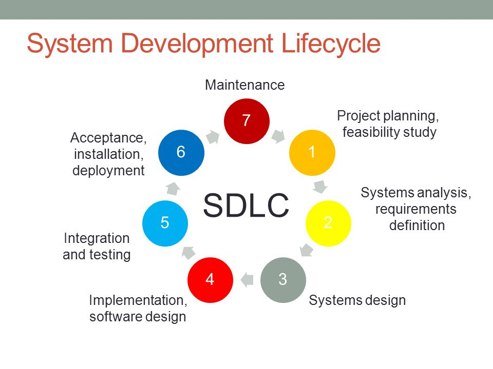 Safe coding considering software industry expectations in 79 system development lifecycle ccuart Images