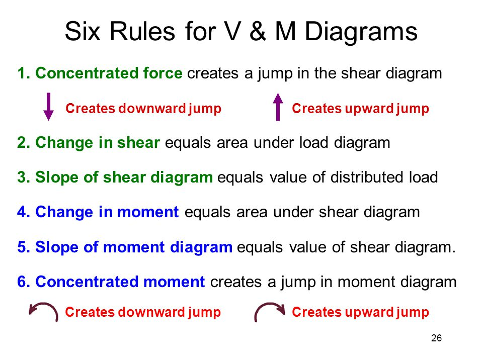 review final exam review final exam ppt download rh slideplayer com Shear and Moment Diagrams Shear and Moment Diagrams Simply Supported
