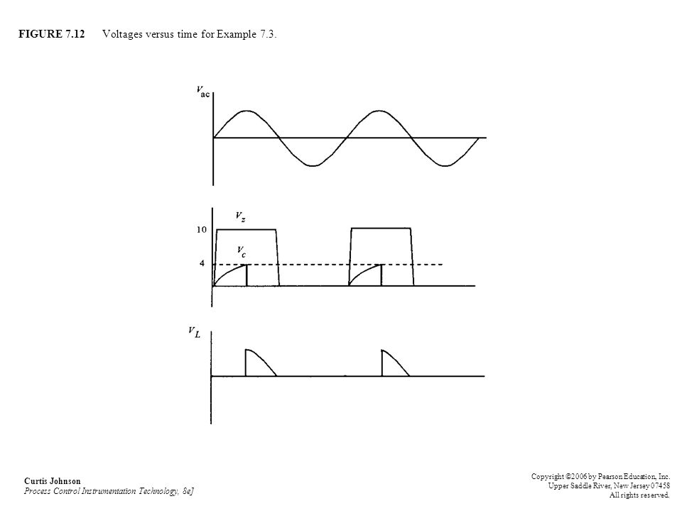 FIGURE 7.12 Voltages versus time for Example 7.3.