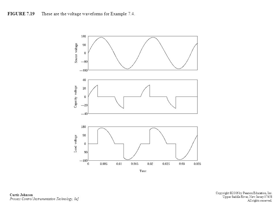 FIGURE 7.19 These are the voltage waveforms for Example 7.4.