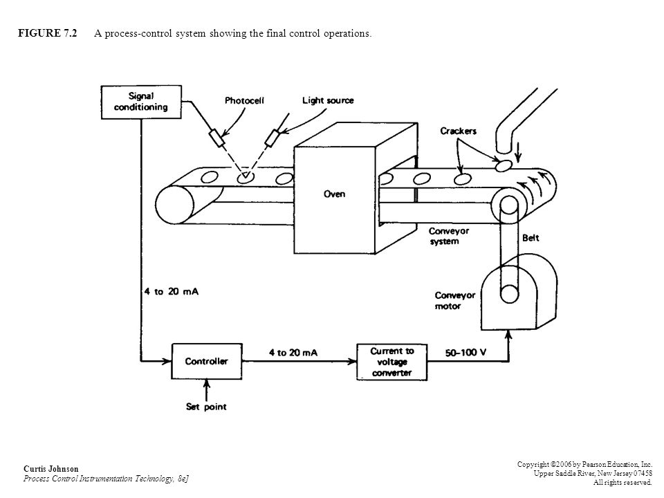 FIGURE 7.2 A process-control system showing the final control operations.