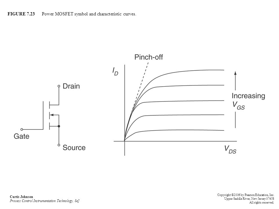 FIGURE 7.23 Power MOSFET symbol and characteristic curves.