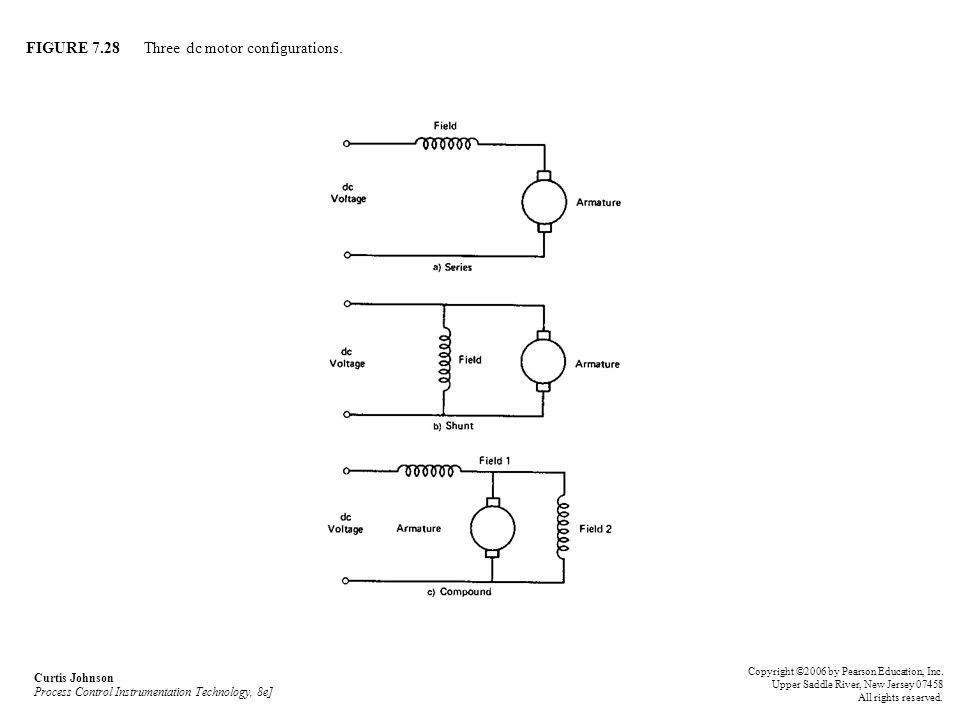 FIGURE 7.28 Three dc motor configurations.