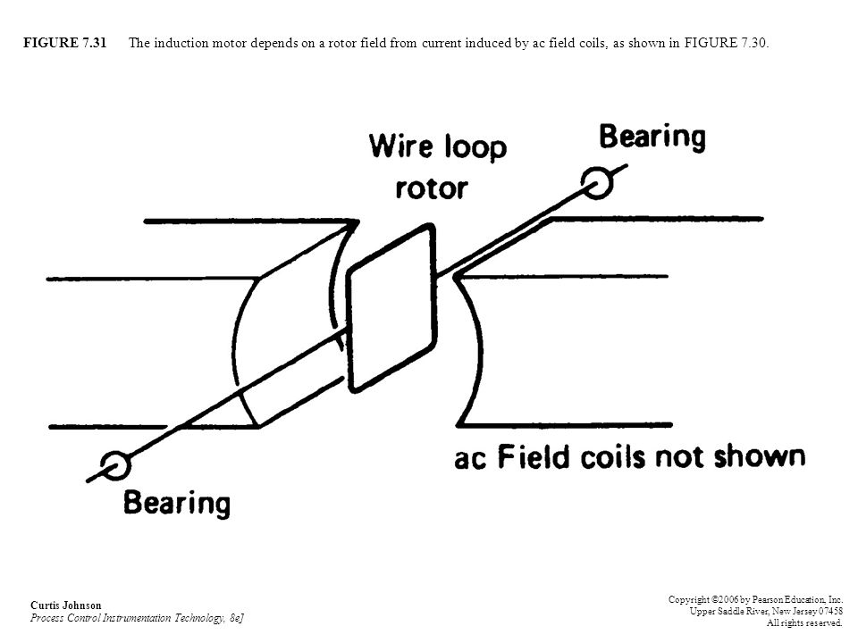 FIGURE 7.31 The induction motor depends on a rotor field from current induced by ac field coils, as shown in FIGURE 7.30.