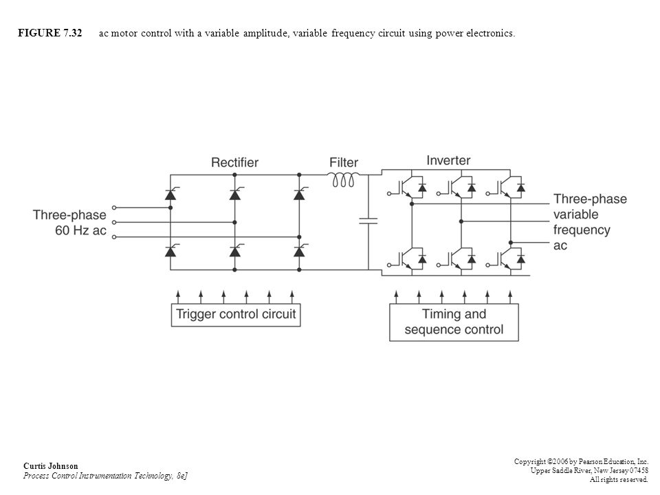 FIGURE 7.32 ac motor control with a variable amplitude, variable frequency circuit using power electronics.