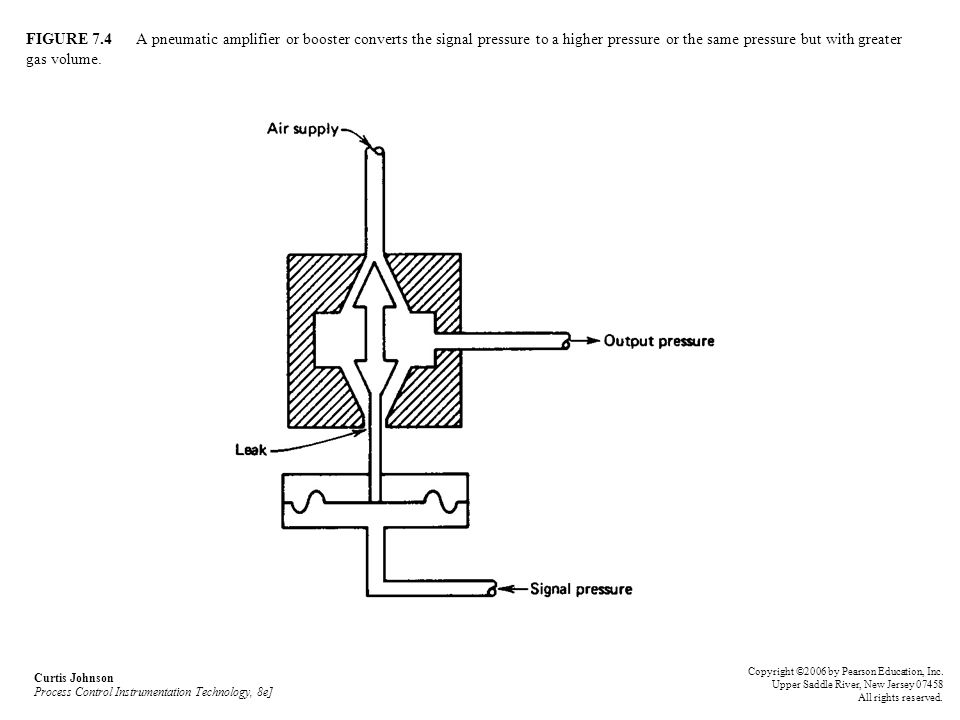 FIGURE 7.4 A pneumatic amplifier or booster converts the signal pressure to a higher pressure or the same pressure but with greater gas volume.