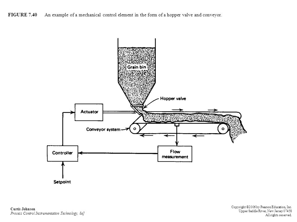 FIGURE 7.40 An example of a mechanical control element in the form of a hopper valve and conveyor.