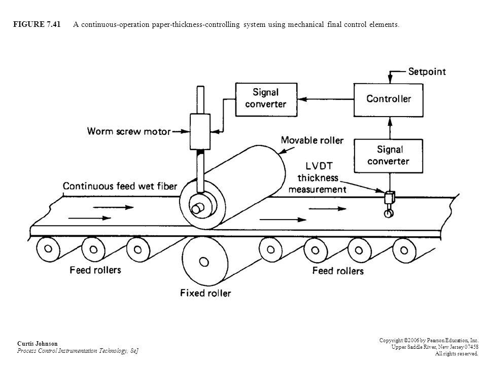 FIGURE 7.41 A continuous-operation paper-thickness-controlling system using mechanical final control elements.