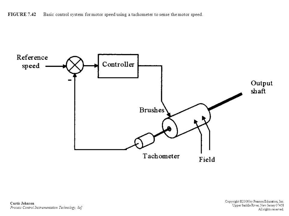 FIGURE 7.42 Basic control system for motor speed using a tachometer to sense the motor speed.