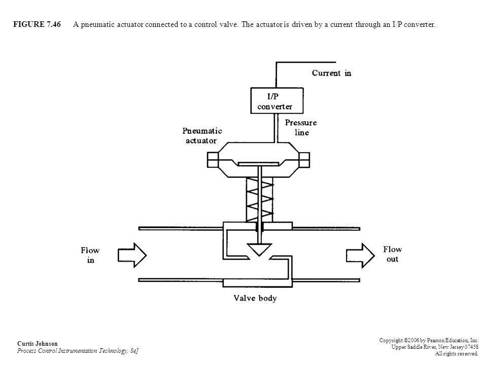 FIGURE A pneumatic actuator connected to a control valve