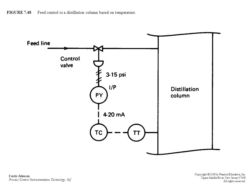 FIGURE 7.48 Feed control to a distillation column based on temperature.