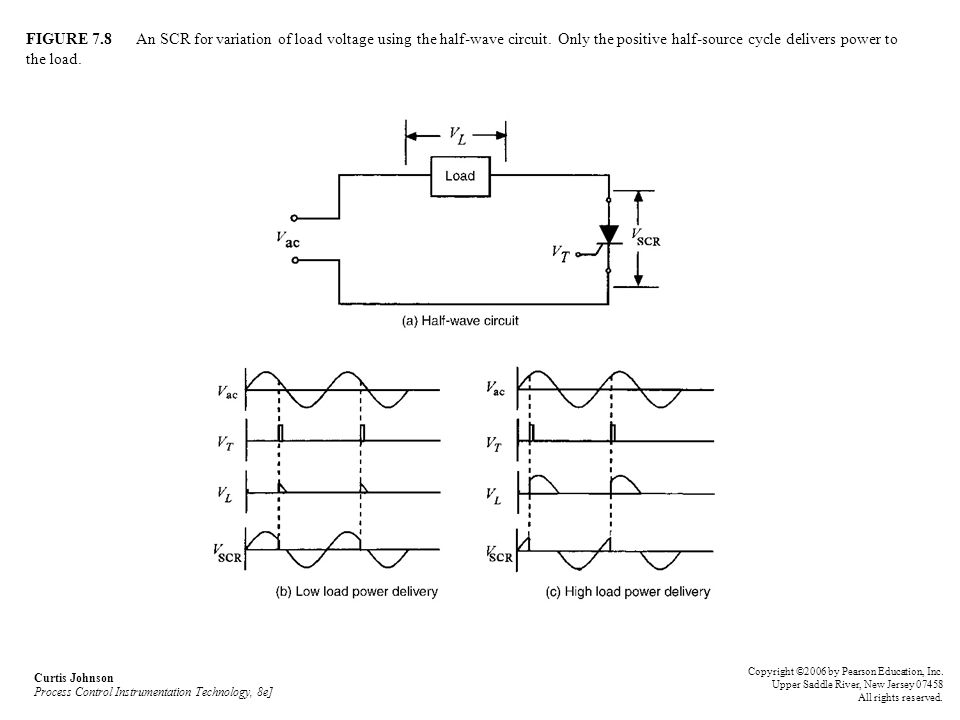 FIGURE 7.8 An SCR for variation of load voltage using the half-wave circuit. Only the positive half-source cycle delivers power to the load.