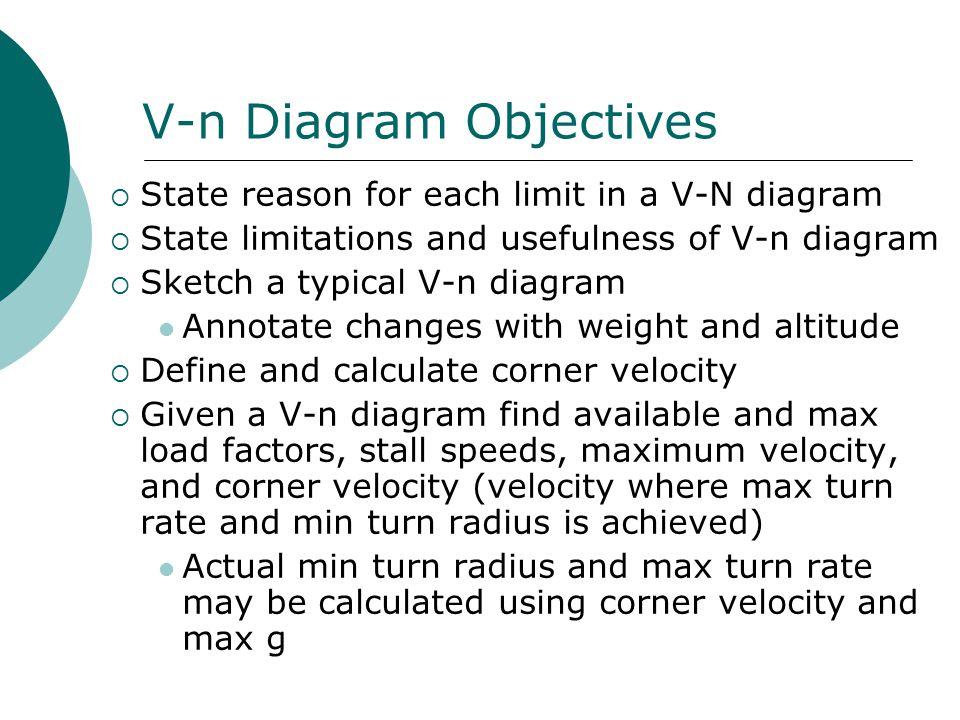 Lesson 31 Velocity Vs Load Factor V N Diagrams Ppt Video Online