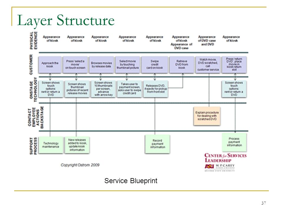 Service systems engineering ppt download 37 layer structure service blueprint malvernweather Gallery